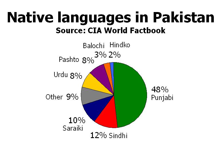 Native languages in Pakistan