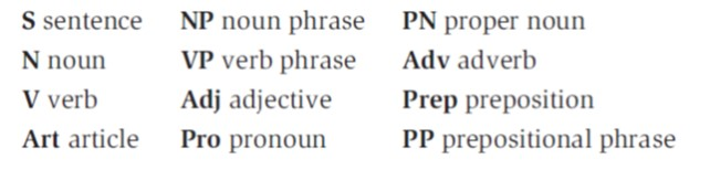 abbreviations of parts of speech